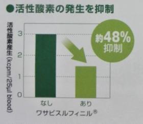 ワサビスルフィニル® コラーゲン 270粒入り 1日9粒目安(約30日分)