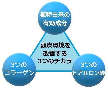 BUBKA ZERO薬用スカルプエッセンス