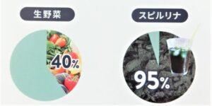 冷凍スピルリナ【タベルモ フレークタイプ】